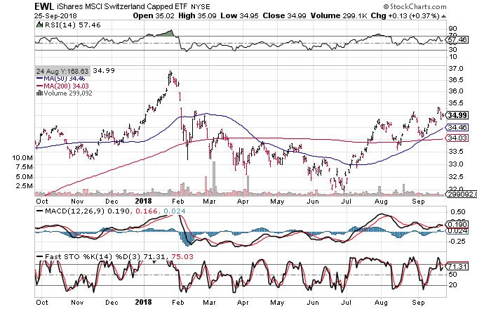 Technical chart showing the performance of the iShares MSCI Switzerland Capped ETF (EWL)