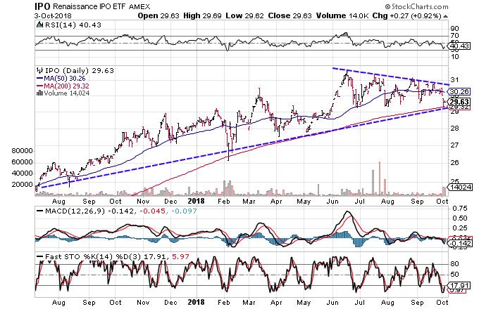 Technical chart showing the performance of the Renaissance IPO ETF(IPO)