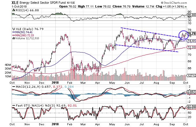 Technical chart showing the performance of the Energy Select Sector SPDR Fund (XLE)