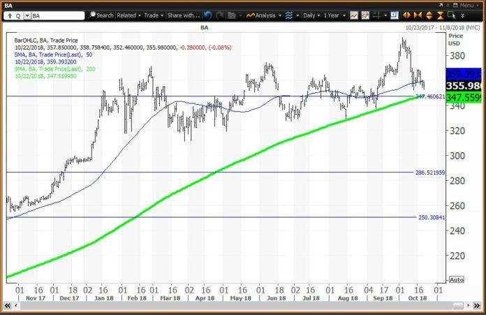 Daily technical chart showing the performance of The Boeing Company (BA) stock