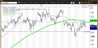 Daily technical chart showing the performance of Constellation Brands, Inc. (STZ) stock