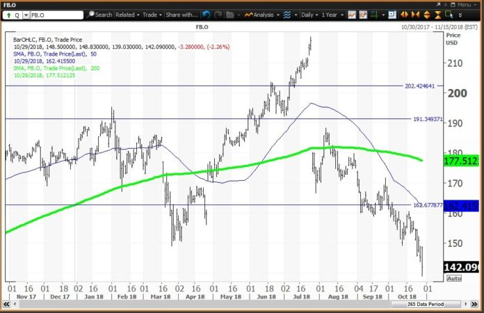 Daily technical chart showing the performance of Facebook, Inc. (FB) stock