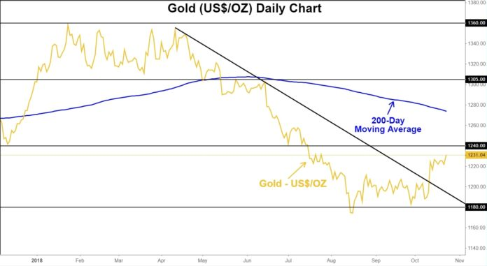 Chart showing the price of gold