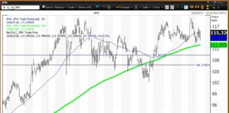 Daily technical chart showing the performance of JPMorgan Chase & Co. (JPM) stock