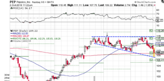 Technical chart showing the performance of PepsiCo, Inc. (PEP) stock