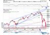 Technical chart showing the performance of the S&P 500 SPDR ETF (SPY)
