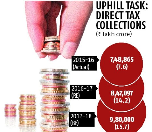 Tax dept gets busy on 15% hike in mop-up target