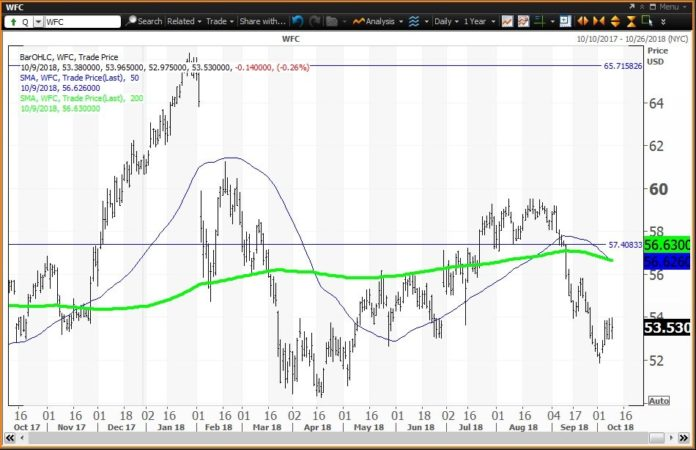 Daily technical chart showing the performance of Wells Fargo & Company(WFC) stock