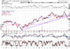 Technical chart showing the performance of the Invesco DB Commodity Index Tracking Fund(DBC)