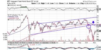 Technical chart showing the performance of the Vanguard Total World Stock ETF(VT)