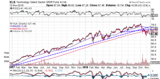 Technical chart showing the performance of the Technology Select Sector SPDR(XLK)