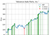 Chart showing the accumulation signals made by Advance Auto Parts, Inc. (AAP) stock
