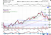 Technical chart showing the performance of Square, Inc. (SQ) stock