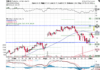 Technical chart showing the performance of Twilio Inc. (TWLO) stock