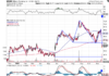 Technical chart showing the performance of William-Sonoma, Inc. (WSM) stock