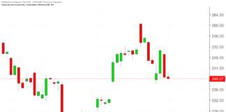 Adobe (ADBE) - 1-Month Chart