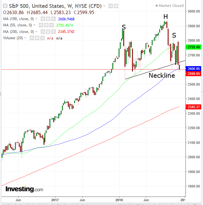 SPX Weekly 2016-2018