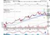 Technical chart showing the performance of Amazon.com, Inc. (AMZN) stock