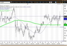 Daily technical chart showing the performance of The Coca-Cola Company (KO)