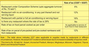 GST rates, GST rates in restaurant, gst in eateries, restaurant bill, gst bill, gst tax, vat, service tax, gst news