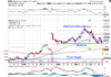 Technical chart showing the performance of Hasbro, Inc. (HAS) stock