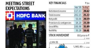 HDFC Bank net up 20.6% to Rs 50 bn in Sep quarter; gross NPAs rise 1.33%