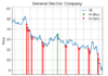 Chart showing unusual activity signals made by General ElectricCompany(GE) stock over the past year
