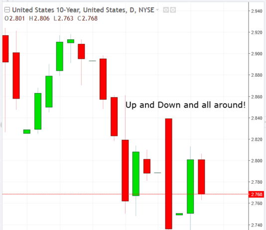 UST 10-year Daily Chart